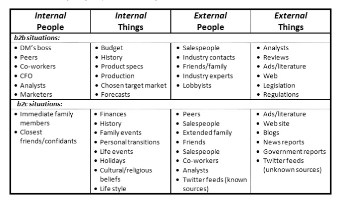 Figure 3] examples of internal and external influence – the making.